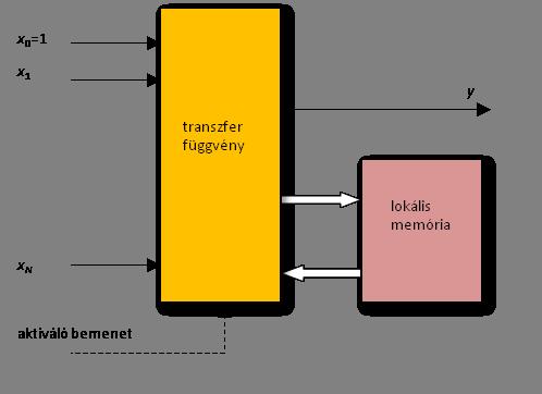 neurális hálózat a bináris opciók előrejelzéséhez
